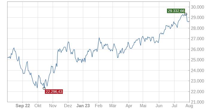 High-Quality-Stocks USA