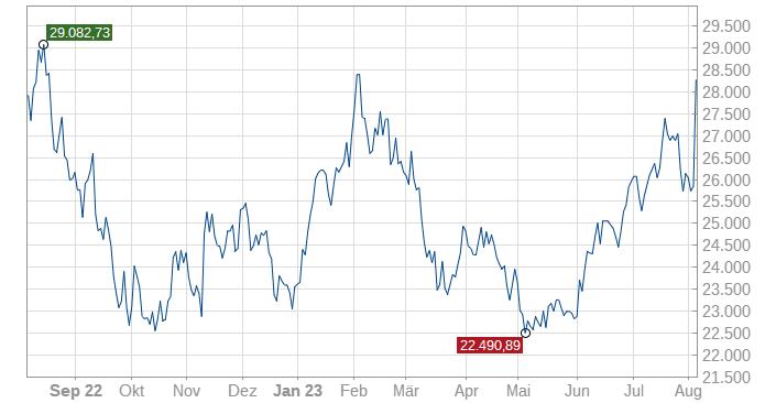 Stabiles Wachstum USA