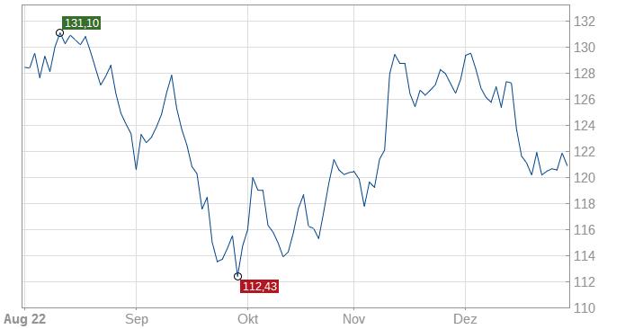 High-Quality-Stocks Europe