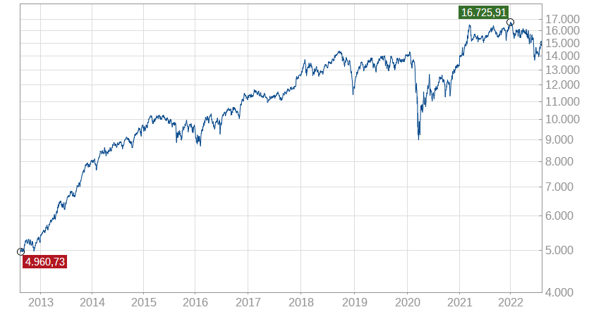 TraderFox Joels Zauberformel-Index Chart