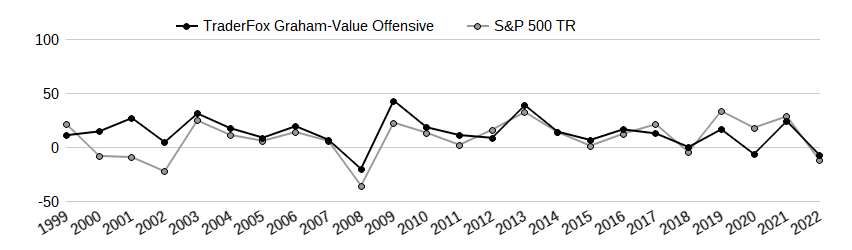 TraderFox Graham-Value Offensive Performancevergleich mit Benchmark